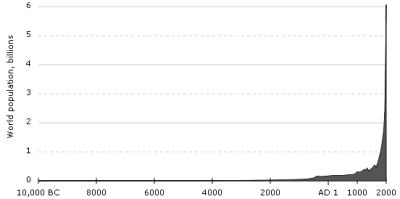 <b>Exponentielles Bev�lkerungswachstum 10.000 v.Chr. bis heute</b>