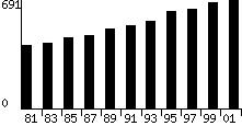 <b>Anzahl wissenschaftlicher Paper die nach peer review veröffentlich wurden (in tausend